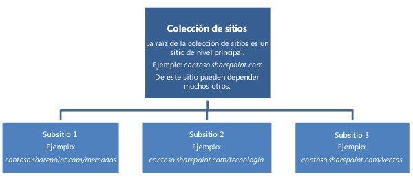Diagrama jerárquico de colecciones de sitios con un sitio de nivel superior y varios subsitios.