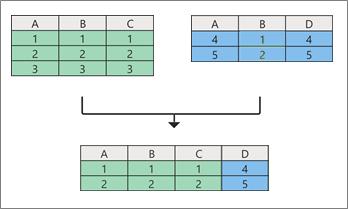 Concepto de consultas de combinación