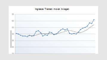 Un gráfico de línea de tendencia de ingresos