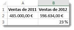 485.000 $ en la celda A2, 598.634 $ en la celda B2, y 23% en la celda B3, el porcentaje de cambio entre los dos números