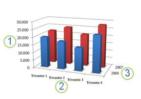 Gráfico que muestra un eje horizontal, vertical y de profundidad