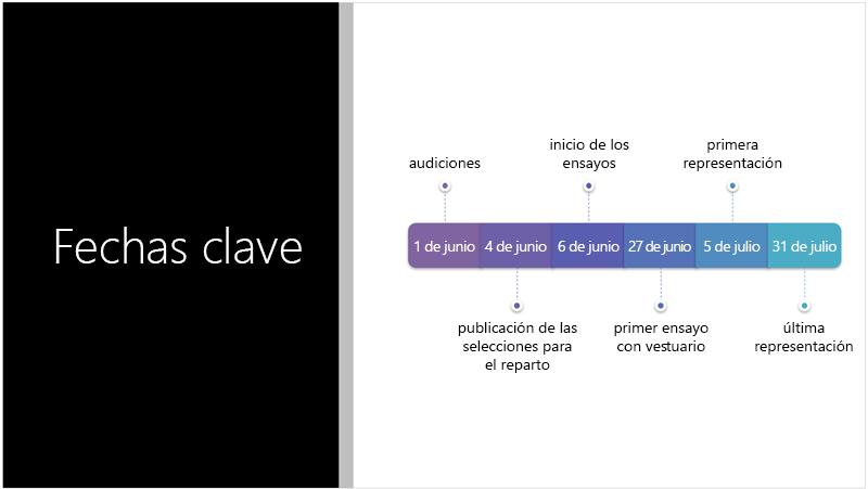 Diapositiva de ejemplo en la que se muestra una línea de tiempo de texto que el Diseñador de PowerPoint ha convertido en un gráfico SmartArt.