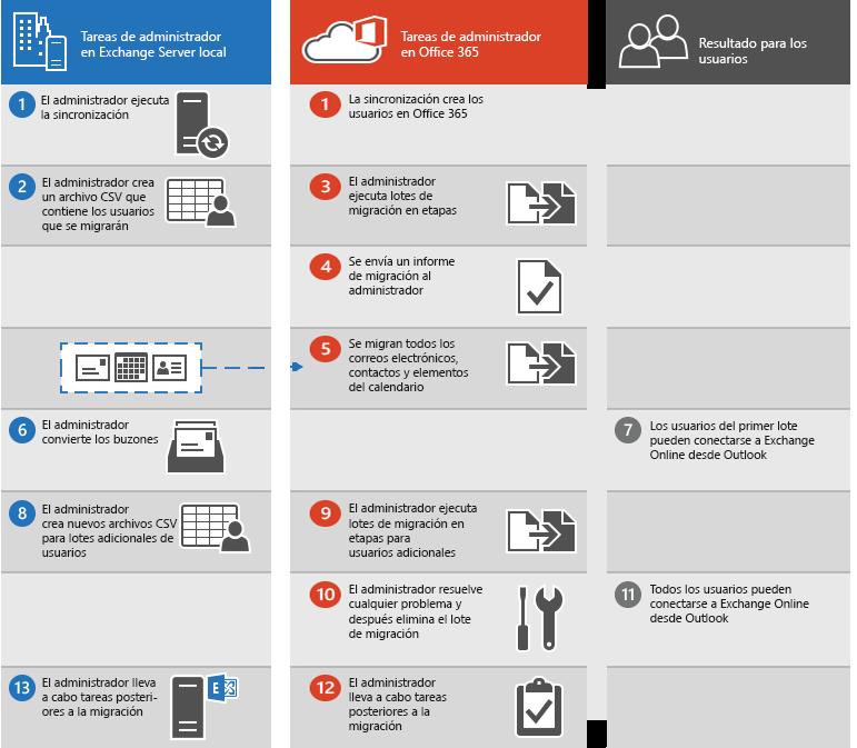 Proceso para realizar una migración preconfigurada de correo electrónico de Exchange a Office365
