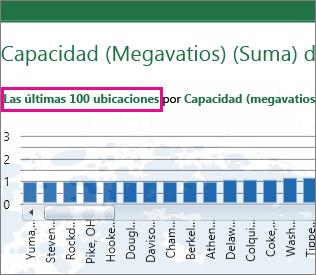 Vínculo para cambiar entre un gráfico de los 100 valores superiores a otro de los 100 inferiores