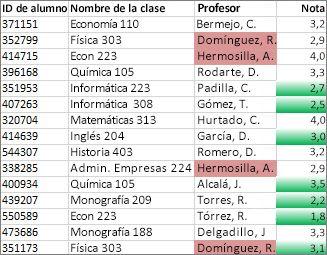 Los valores de la columna C que no son únicos tienen color rosa y los valores únicos de la columna D son verdes