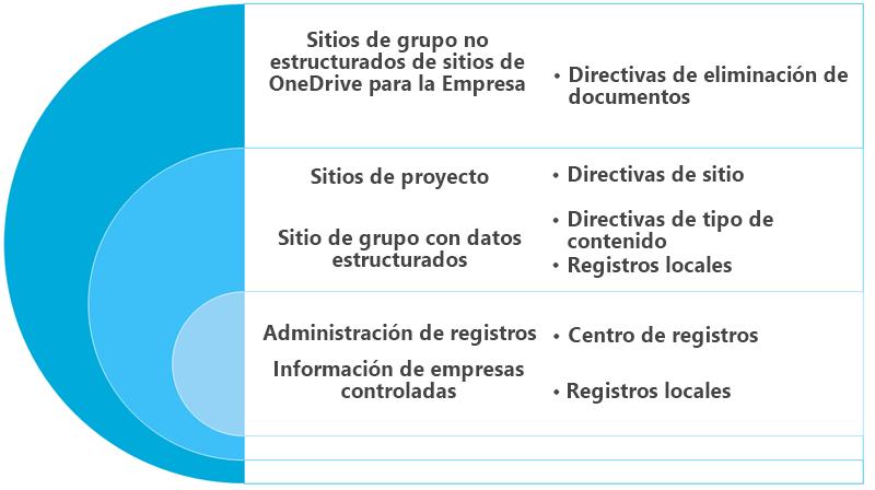 Diagrama con opciones de retención para contenido de sitio