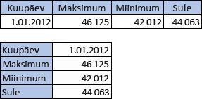 4 veeru ja 2 reaga tabel; 2 veeru ja 4 reaga tabel