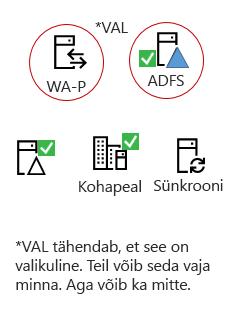 Kõik hübriidid vaja elementi - mõne kohapeal serveri toode, AAD ühenduse server, kohapeal Active Directory, valikuline ADFS-i ja tagant puhverserveri.