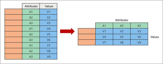 Pivotingu kontseptsiooni visualiseerimine