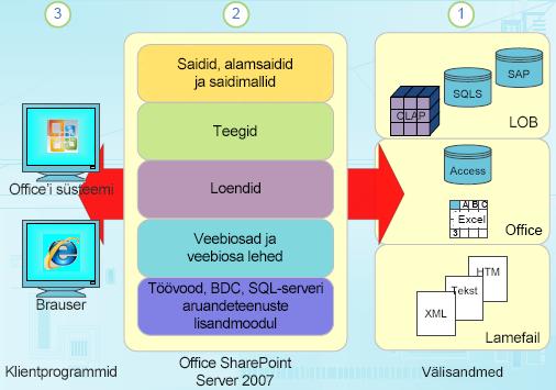 Liigendatud andmekomponendid SharePointis