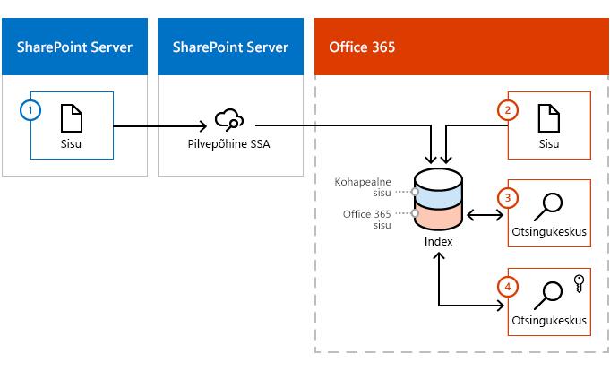 Joonis, mis kujutab sisu sisenemist Office 365 registrisse nii SharePoint Serveri sisupargist kui ka Office 365 keskkonnast.