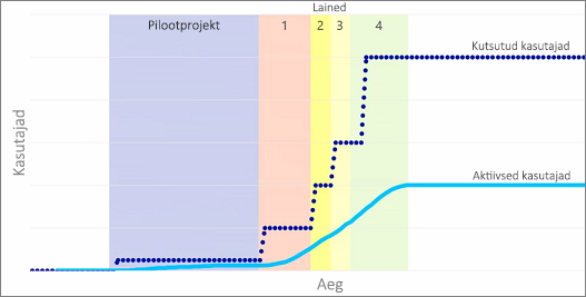 Diagramm, millel on kujutatud kutsutud ja aktiivsed kasutajad