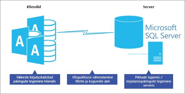 Kliendi serveri andmebaasi mudeli jõudluse optimeerimine