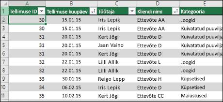 Näidisandmed Exceli tabelis, mida kasutatakse PivotTable-liigendtabeli andmeallikana