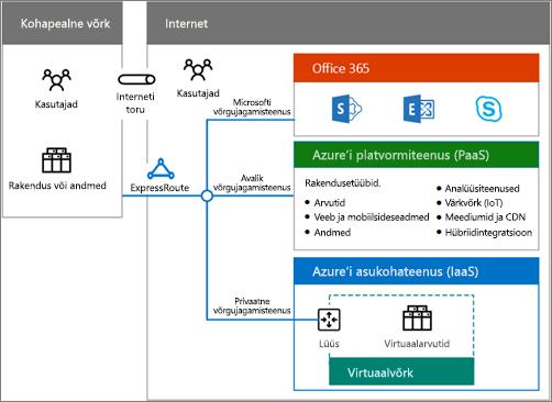 Office 365 hübriidivõimalustest ülevaate saamiseks laadige alla hübriidpilvlahenduste poster