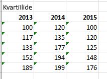 Lõplik tabel ja väärtused