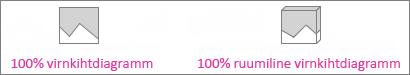 100% virnkihtdiagramm ja ruumiline 100% virnkihtdiagramm