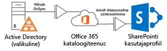 Skeem, kus on näidatud, kuidas kohapealne Active Directory kasutab DirSynci profiiliteabe saatmiseks Office 365 kataloogiteenusele, mis omakorda saadab selle edasi SharePoint Online'i profiilile