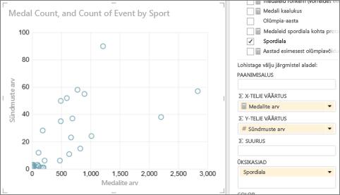 PowerView' tabeli teisendamine punktdiagrammiks