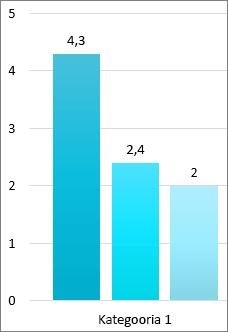 Kuva klipi kolme tulpade tulpdiagramm, igal versioonil täpset arvu väärtustelje ülaosas oleval ribal kaudu.  Väärtustelje loetletud round arvude. Kategooria 1 on tulpade all.