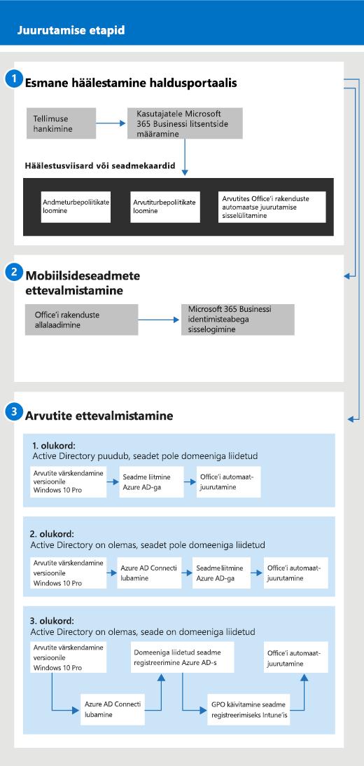 Skeem, millel on kujutatud häälestamise ja haldamise voog administraatoritele ja ka kasutajale