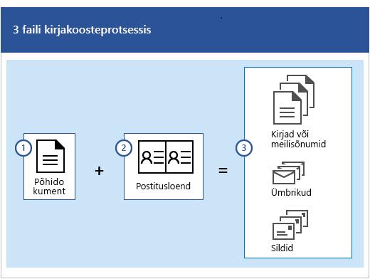 Kolm faili kirjakooste protsessis, mis hõlmab põhidokumenti ja postitusloendit, mille tulemusel luuakse kirjad või meilisõnumid, ümbrikud või sildid.