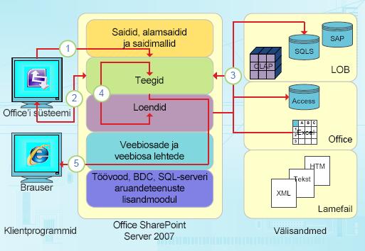 InfoPathi andmepõhised integreerimisvõimalused