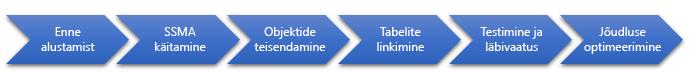 Etappide SQL serveri andmebaasi migreerimine