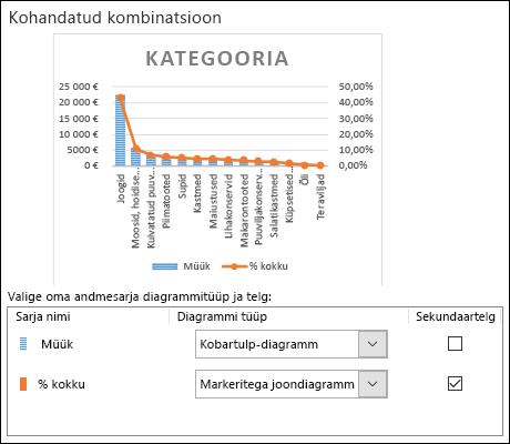Diagrammi valimise dialoogiboks liitdiagrammi jaoks, mis sisaldab kobartulp- ja joondiagrammi