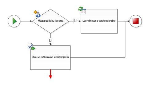 Konnektor peab olema ühendatud kahe töövookujundiga.