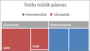 Ribareklaamil kuvatud puukaardi ülemise taseme kategooria pilt