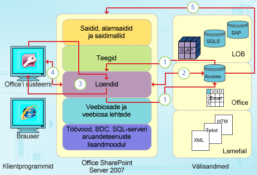 Accessi andmepõhised integreerimisvõimalused