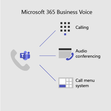 Microsoft 365 ärihääl sisaldab kõnesid, heli-ja videokonverentsi ning kõnede menüü süsteemi
