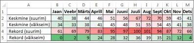 Andmed, millele on rakendatud värviskaala tingimusvorming