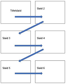 Mitme slaidiga horisontaalpaigutus prinditaval lehel