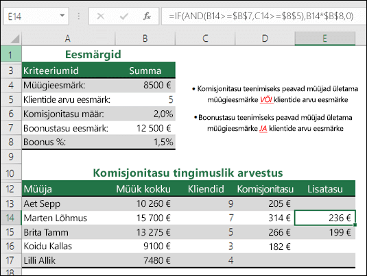 Näide müügipreemia arvutamisest funktsioonide IF ja AND abil.  Lahtris E14 on valem =IF(AND(B14>=$B$7,C14>=$B$5),B14*$B$8,0)