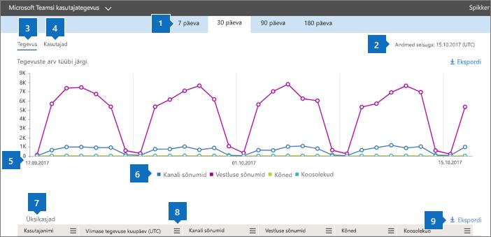 Office 365 aruanded – Microsoft Teamsi kasutajategevused.