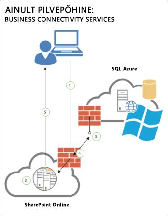 Skeem, mis näitab ühendust kasutaja, SharePoint Online'i ja SQL Azure'i välise andmeallika vahel