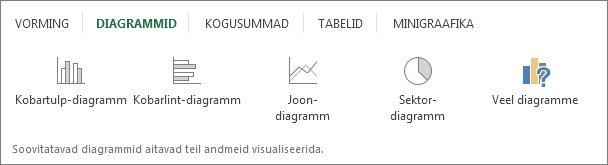 Vahekaart Diagrammid