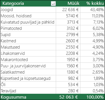 PivotTable-liigendtabeli näide kategooria, müügi ja % kogusummast alusel