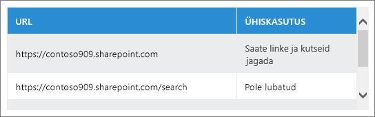Ühiskasutusse antud URL-ide loend