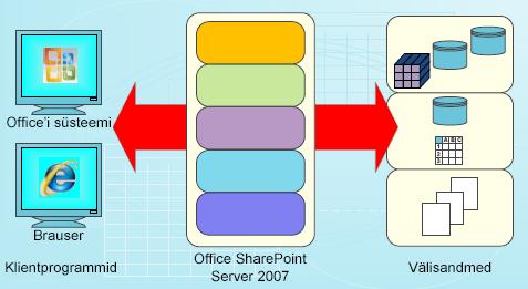 SharePoint Serveris andmete kasutamise näidis