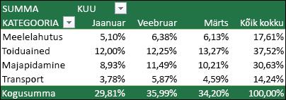 PivotTable-liigendtabeli näide, milles väärtused on kuvatud protsendina üldkokkuvõttest