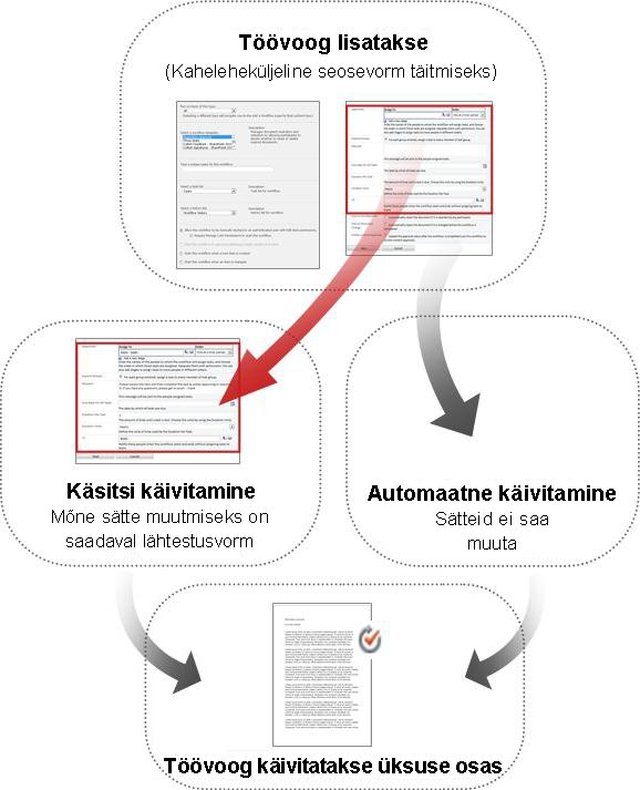 Käsitsi käivitamise ja automaatse käivitamise vormide võrdlus