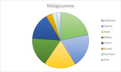 Sektordiagramm