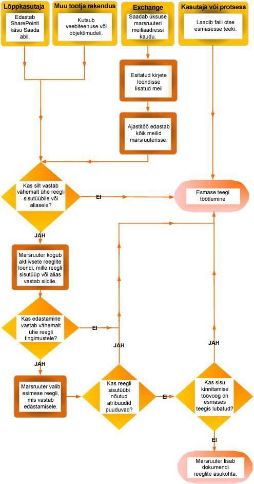 Dokumendi marsruutimine sisukorraldaja abil