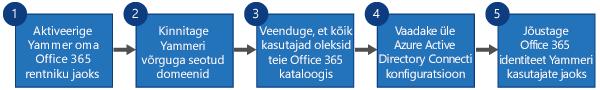 Vooskeem, millel on kuvatud neli toimingut Yammer SSO ja Yammer DSynci asendamiseks Office 365 sisselogimisega Yammeris ja Azure Active Directory Connectiga.