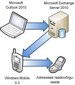 Exchange Serveriga ühenduse loomine telefoni kaudu