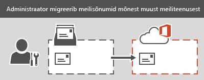 Administraator teostab IMAP-i migreerimise teenusekomplekti Office 365. Iga postkasti korral saab migreerida kõik meilisõnumid; kõiki kontakte ega kogu kalendriteavet migreerida ei saa.