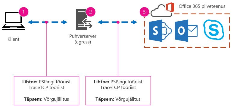 Põhiline võrgusüsteem kliendi, puhvri ja pilvega ning PSPingi, TraceTCP ja Network Tracesi tööriistade soovitustega